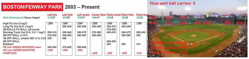 Fenway Park ball park chart
